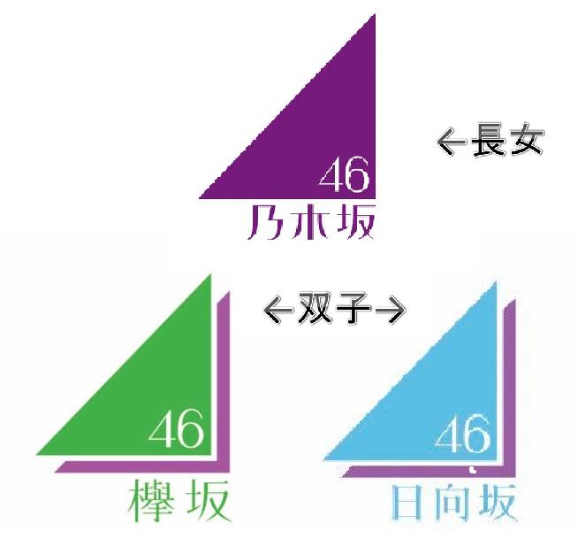 欅坂46が活動をスタートするタイミングでひらがなけやきが出来たので、タイミングとしては同じということになります。
