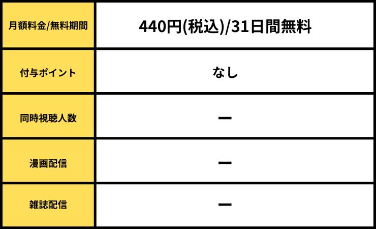 dアニメ詳細