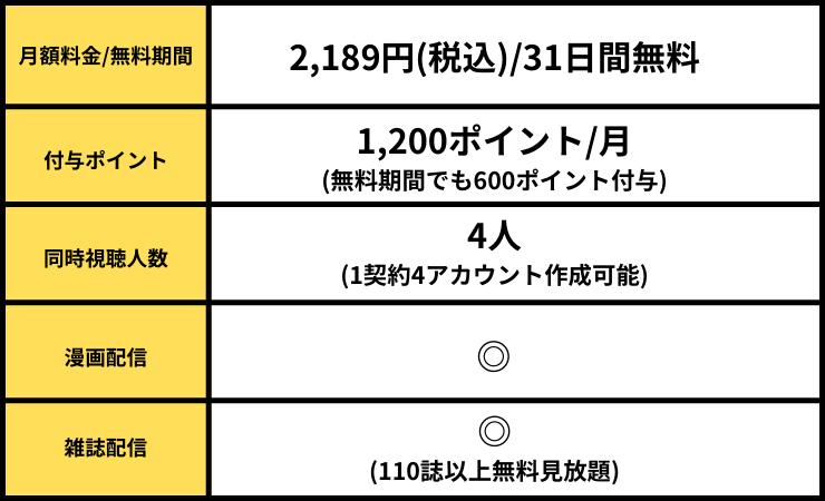 U-NEXT詳細